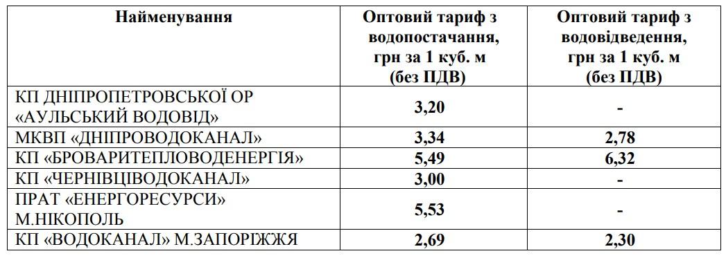 НКРЭКУ изменила тарифы на воду - фото 2