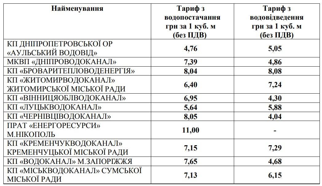 НКРЭКУ изменила тарифы на воду - фото 3
