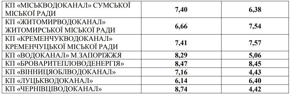НКРЭКУ изменила тарифы на воду - фото 4