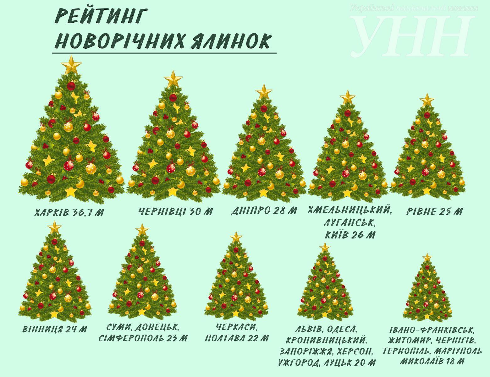 Новогодние ёлки в городах Украины 770