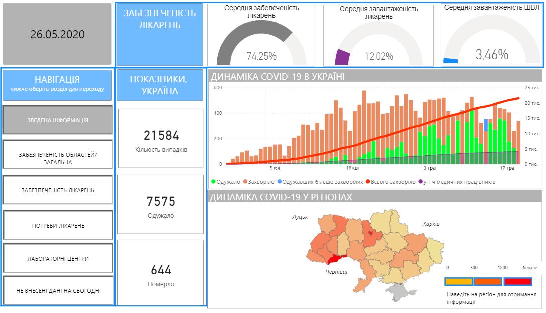 В Украине зафиксировано уже более 21,5 тысяч случаев COVID-19