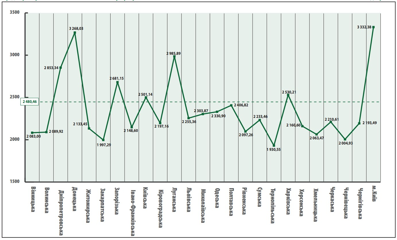 Стало відомо, у яких регіонах українці отримують найвищі пенсії. Буковина - пасе задніх