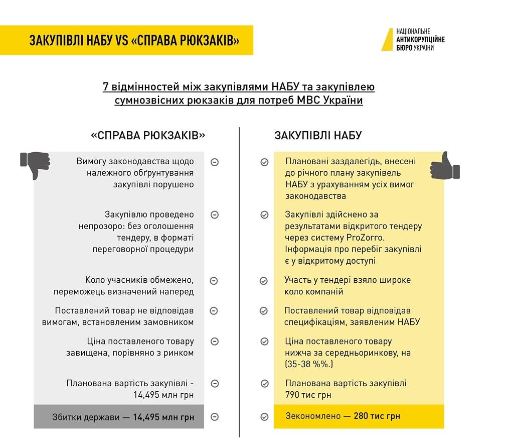 У НАБУ назвали 7 відмінностей між закупівлями бюро та закупівлею рюкзаків  для потреб МВС України 2173cb1b89b90