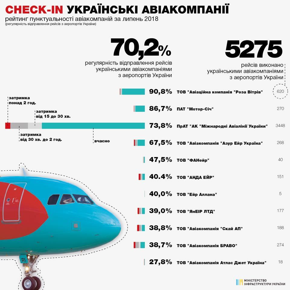 Названо найменш пунктуальних авіаперевізників липня (6.36 21) 9a7e37895f9cb