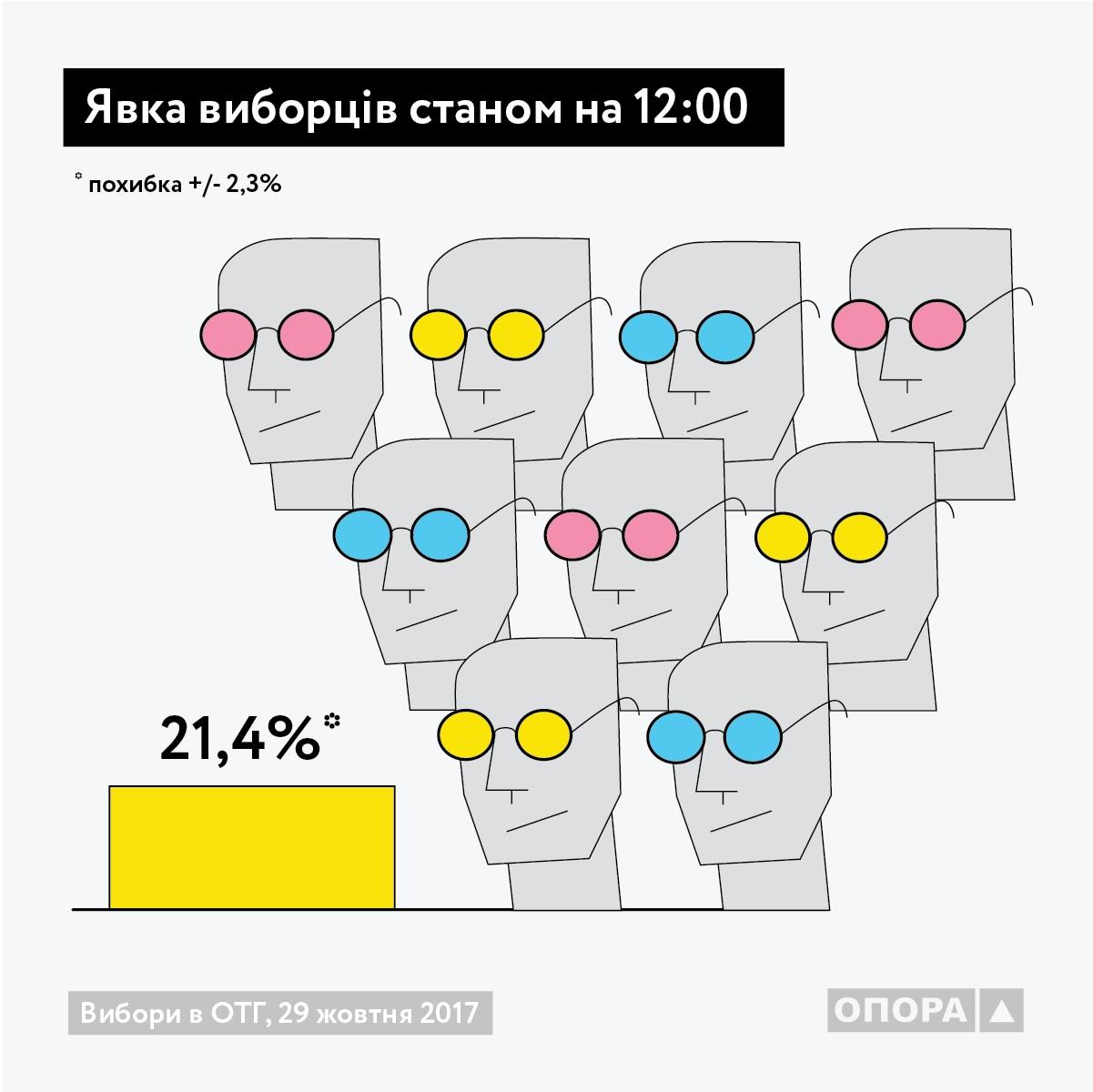 Наместных выборах проголосовали практически 40% избирателей