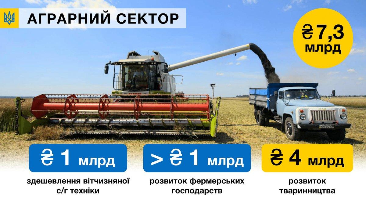 Харьков ссамого начала года заработал 12 млрд грн
