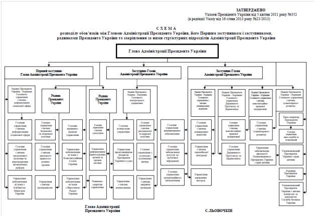 Администрация Президента обнародовала схему распределения обязанностей между Главой Администрации Президента Украины...