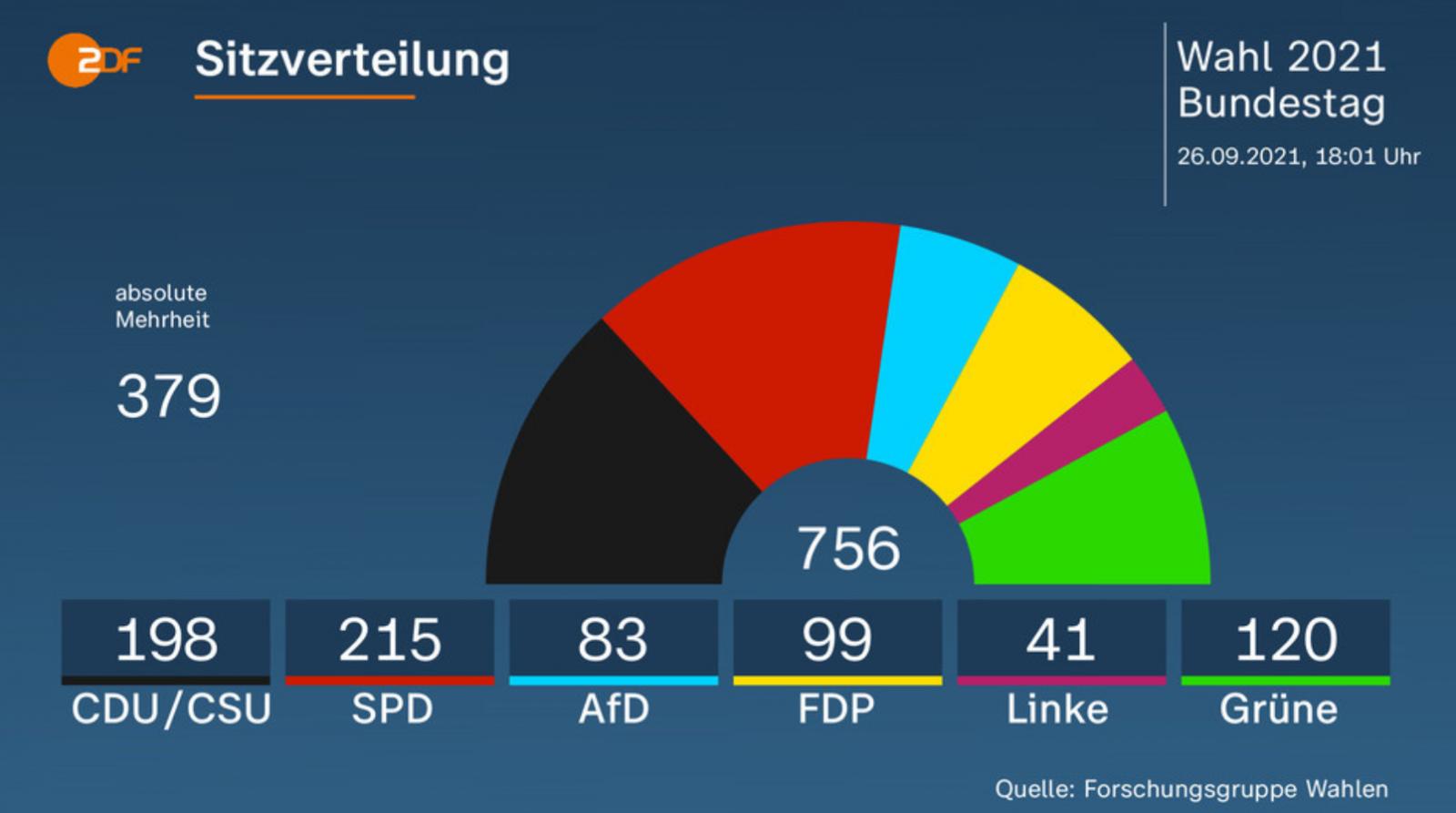 Выборы в Германии: опубликованы результаты экзитполов по голосованию за Бундестаг