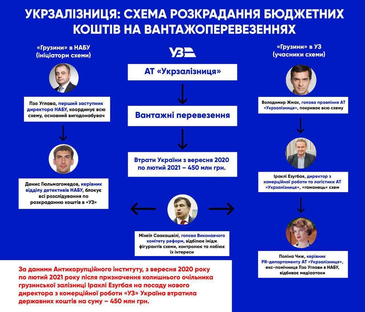 """Приватизация """"Укрзализныци"""": юрист объяснил, зачем украинскую компанию загоняют в убытки и при чем тут НАБУ"""