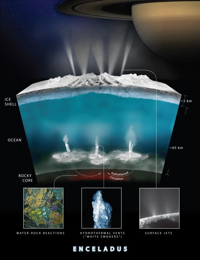 Заява NASA: Вокеані супутника Сатурна можливе існування життя