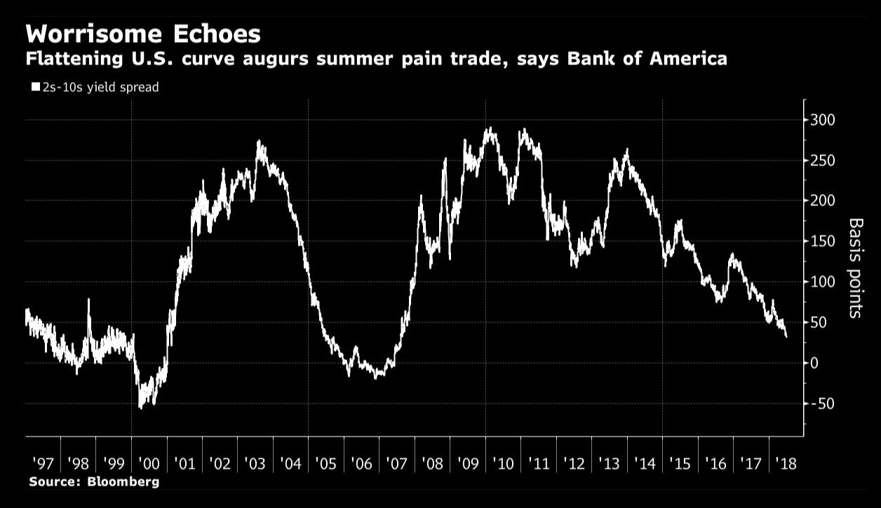 Bank ofAmerica бачить загрозу повторення світової кризи 1998 року