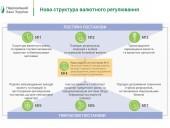 НБУ представил новую структуру валютного регулирования - фото 1