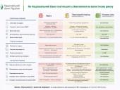 НБУ представил новую структуру валютного регулирования - фото 2