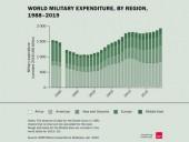 Мировые военные расходы являются крупнейшими за последнее десятилетие - SIPRI - фото 1