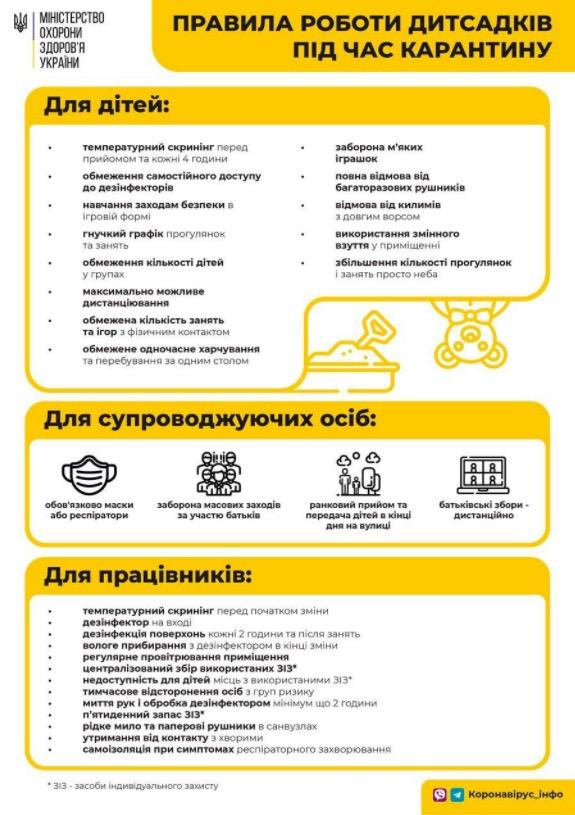 У МОЗ оприлюднили розгорнутий перелік правил роботи дитсадків ...