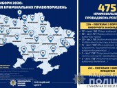 Выборы-2020: за сутки еще 26 производств за нарушения избирательного процесса - фото 3