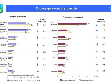 Продукція АПК стала лідером України з експорту товарів