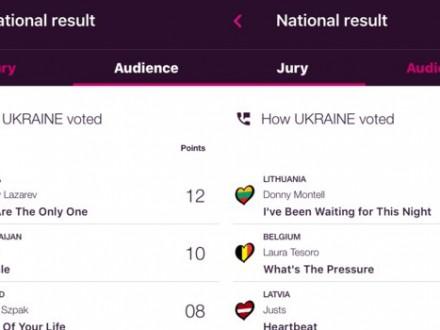 Украинские зрители'Евровидения отдали максимальное количество голосов
