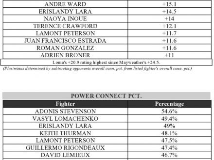 Американский промоутер не лицезрел такого боксера, как Ломаченко, современ юного Али
