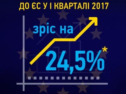 Експорт до ЄС у І кварталі начверть більший, ніж торік