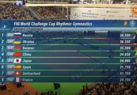 Українські гімнастки здобули срібло наWorld Challenge Cup в Іспанії