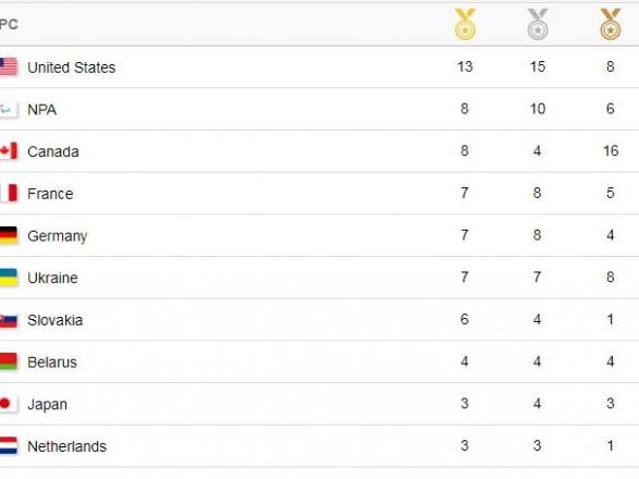 Україна посіла шосту сходинку медального заліку Паралімпіади та четверту – за кількістю нагород
