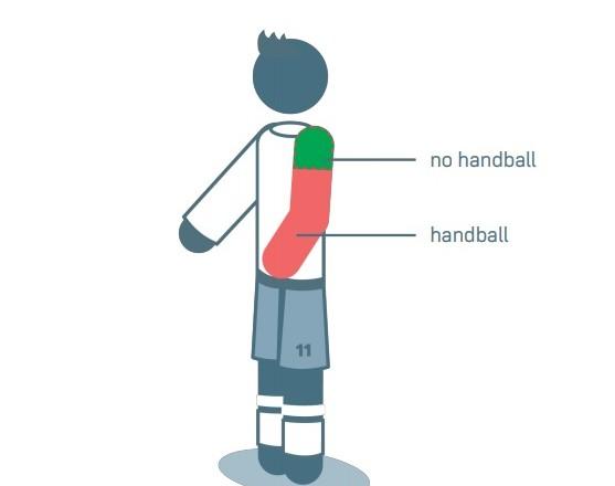 IFAB внес изменения в футбольные правила игры рукой