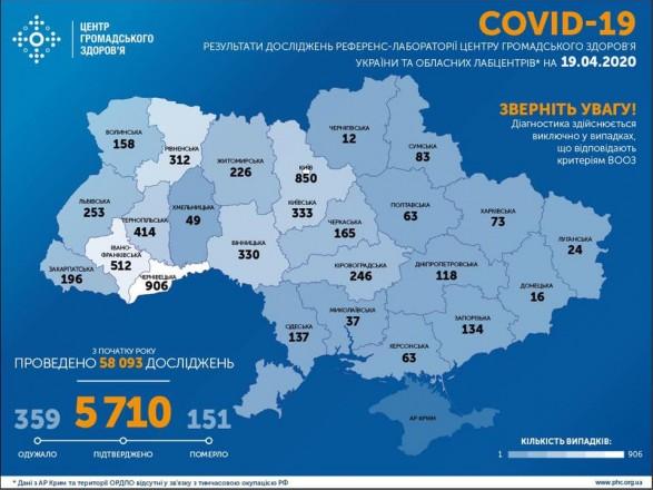 В Україні зафіксовано 5710 випадків коронавірусу, 359 пацієнтів одужали