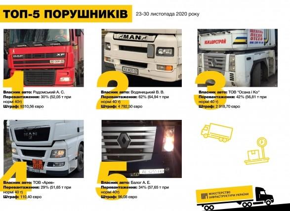 В Украине за неделю начислили 3,2 млн грн штрафов за перегрузки транспорта