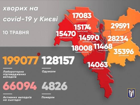 В Киеве за минувшие сутки более 100 новых случаев на коронавируса - Кличко