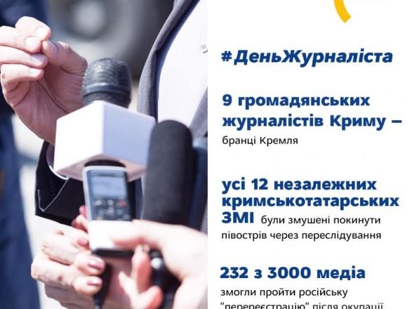День журналиста: в МИД напомнили, что 9 гражданских журналистов Крыма являются пленниками Кремля