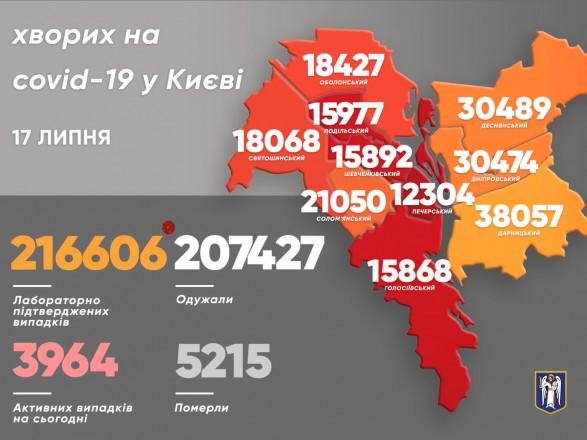 В Киеве за сутки более 170 новых случаев COVID-19