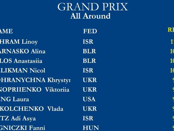 Украинские гимнастки завоевали медаль Гран-При в Израиле