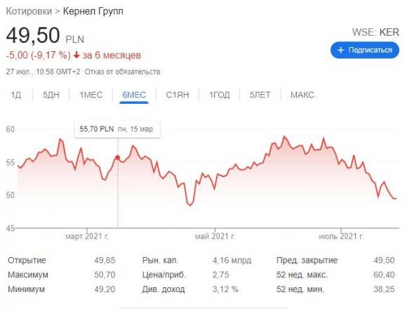 """Акции агрохолдинга """"Кернел"""" вновь упали"""